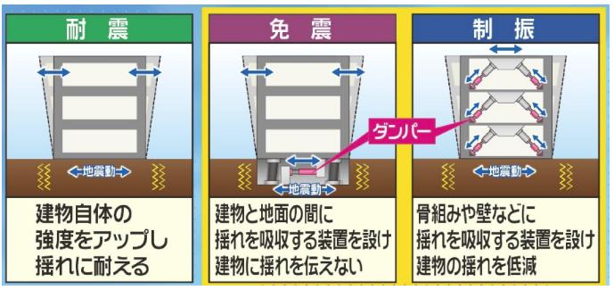 地震対策の種類|耐震・制震・免震比較