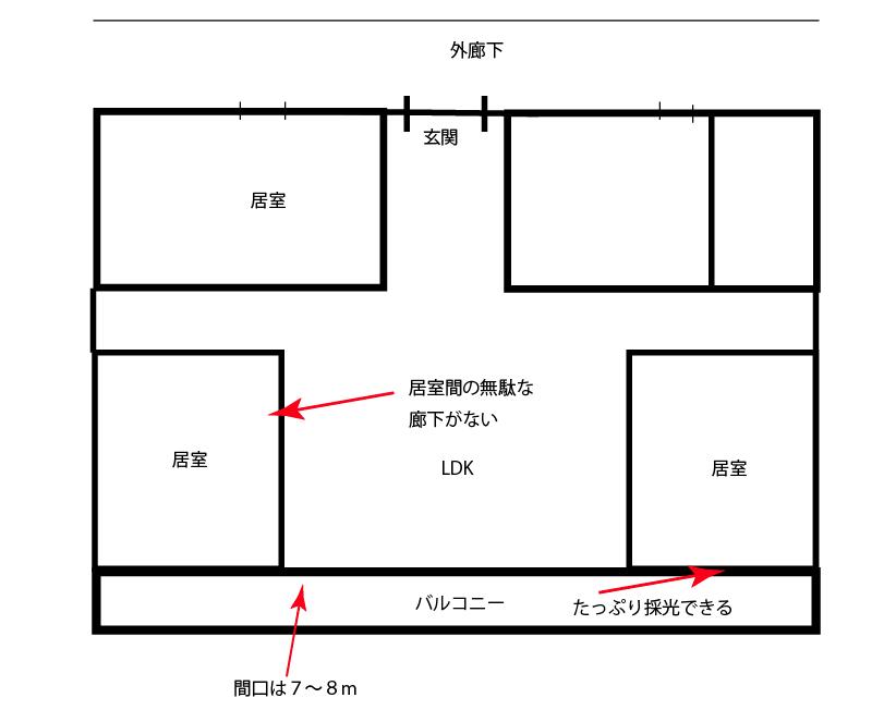 【マンション|間取りの特徴】田の字・センターイン・ワイドスパン・角住戸