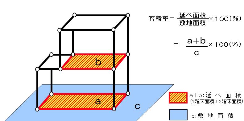 容積率の計算方法