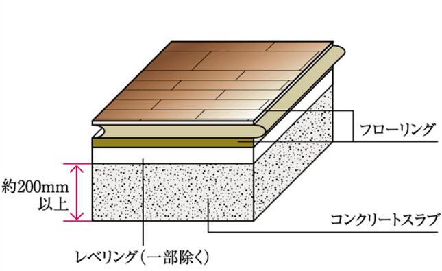 遮音性能はコンクリート床のスラブ圧がポイント