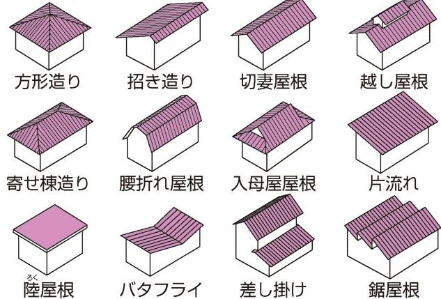 屋根の形状の種類