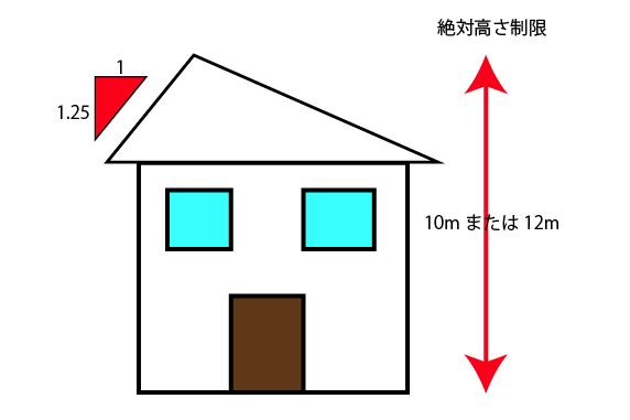 絶対高さ制限 建築機銃方による家の高さ