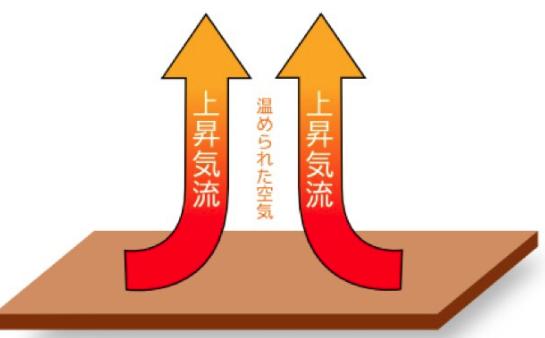 【上昇気流】IHとガスコンロ比較表