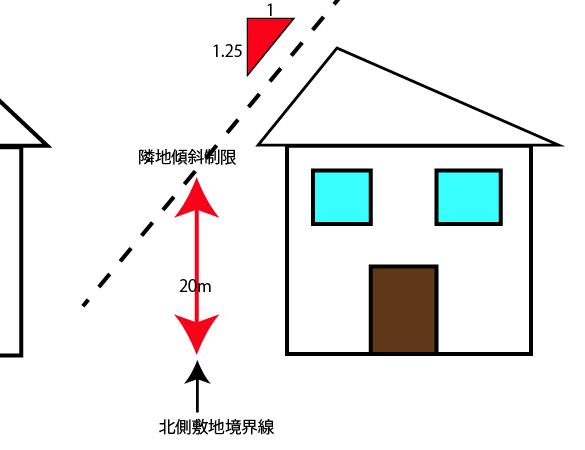 隣地傾斜制限 建築基準法による家の高さ制限