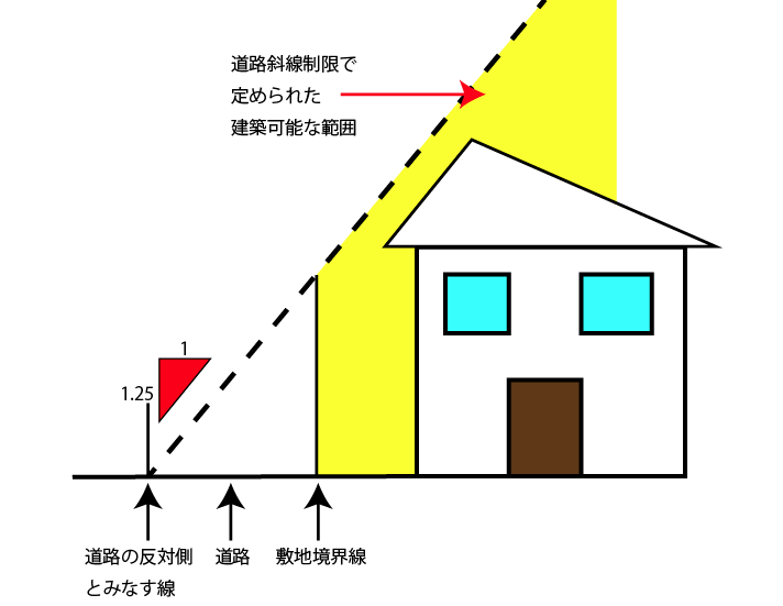道路傾斜制限 建築基準法による家の高さ制限