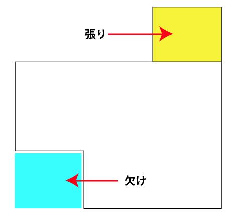 家相の「張り」「欠け」イメージ