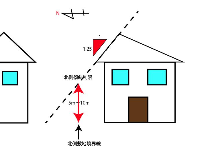 北側傾斜制限 建築基準法による家の高さ制限