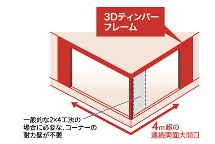 2×NEXT構法(ツーバイネクスト構法)