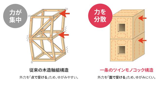 一条工務店の工法・構造「ツインモノコック構造」