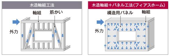 モノコック構造(木造軸組×パネル工法) フィアスホーム