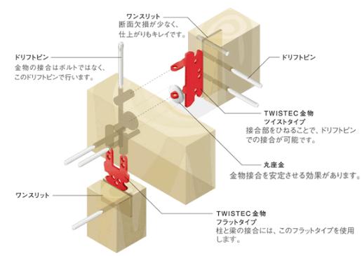 木造軸組工法(在来PIN工法)タツミプランニング