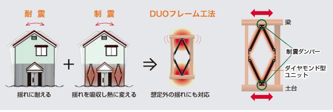 木下工務店 制震 DUOフレーム工法