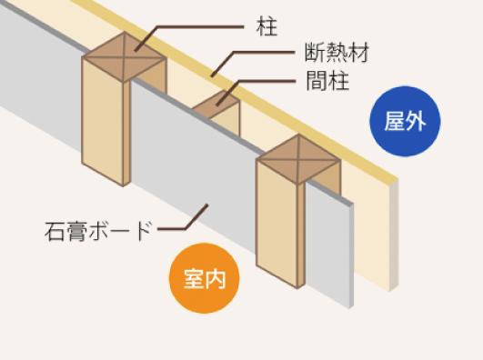 真壁づくりと軸組×木質パネル