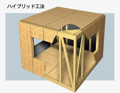 桧家住宅のハイブリット工法