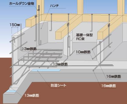 石井工務店の木造軸組構法