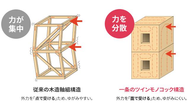 一条工務店 構造